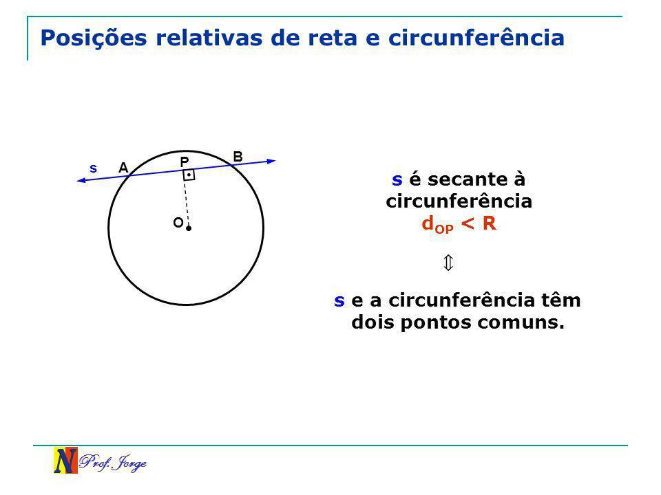 Prof. Jorge Posições relativas de reta e circunferência s O P s é secante à circunferência d OP < R A B s e a circunferência têm dois pontos comuns.