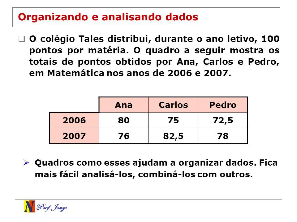 Prof. Jorge Organizando e analisando dados O colégio Tales distribui, durante o ano letivo, 100 pontos por matéria. O quadro a seguir mostra os totais