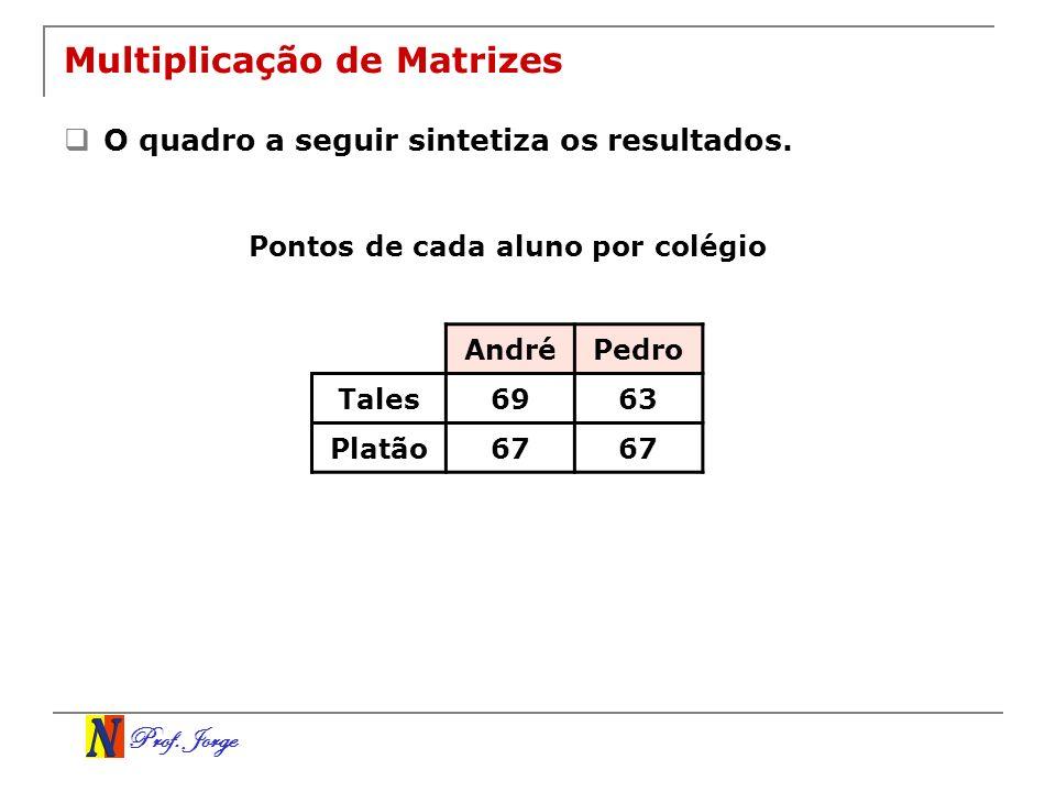 Prof. Jorge Multiplicação de Matrizes O quadro a seguir sintetiza os resultados. AndréPedro Tales6963 Platão67 Pontos de cada aluno por colégio