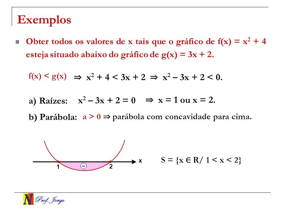 Prof. Jorge Exemplos Obter todos os valores de x tais que o gráfico de f(x) = x 2 + 4 esteja situado abaixo do gráfico de g(x) = 3x + 2. f(x) < g(x) a