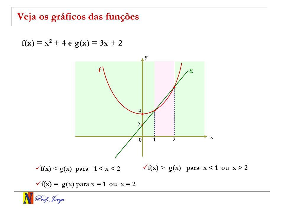 Prof. Jorge Veja os gráficos das funções f(x) = x 2 + 4 e g(x) = 3x + 2 x y 0 1 4 2 2 f g f(x) < g(x) para 1 < x < 2 f(x) > g(x) para x < 1 ou x > 2 f