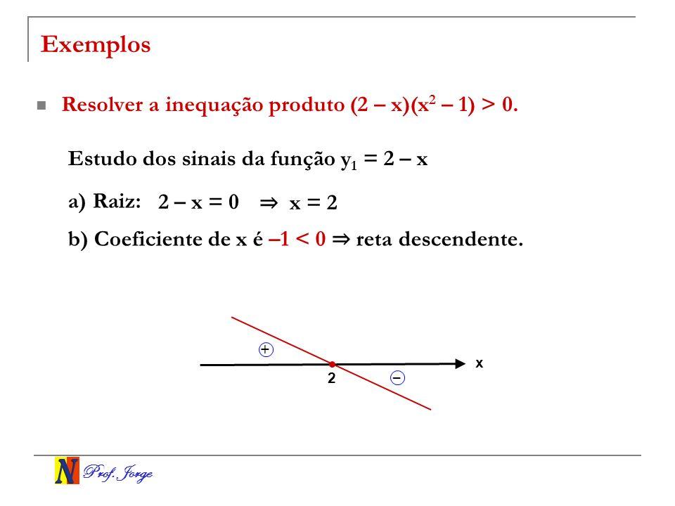 Prof. Jorge Exemplos Resolver a inequação produto (2 – x)(x 2 – 1) > 0. Estudo dos sinais da função y 1 = 2 – x a) Raiz: 2 – x = 0 x = 2 b) Coeficient