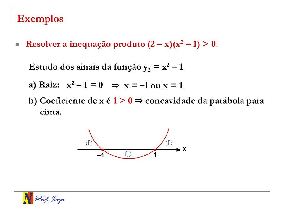 Prof. Jorge Exemplos Resolver a inequação produto (2 – x)(x 2 – 1) > 0. Estudo dos sinais da função y 2 = x 2 – 1 a) Raiz: x 2 – 1 = 0 x = –1 ou x = 1