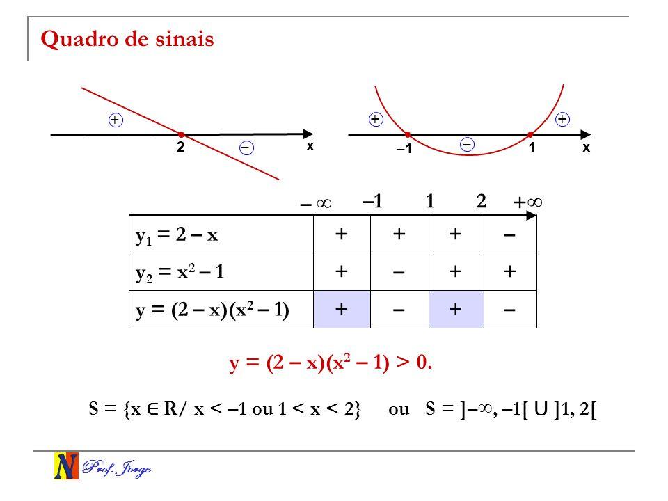 Prof. Jorge Quadro de sinais –+–+ y = (2 – x)(x 2 – 1) ++–+ y 2 = x 2 – 1 –+++ y 1 = 2 – x 21–1 – x 2 – + x 1 – ++ + y = (2 – x)(x 2 – 1) > 0. S = {x