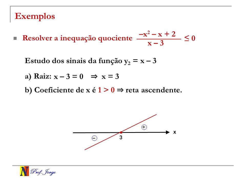 Prof. Jorge Exemplos Resolver a inequação quociente Estudo dos sinais da função y 2 = x – 3 a) Raiz: x – 3 = 0 x = 3 b) Coeficiente de x é 1 > 0 reta