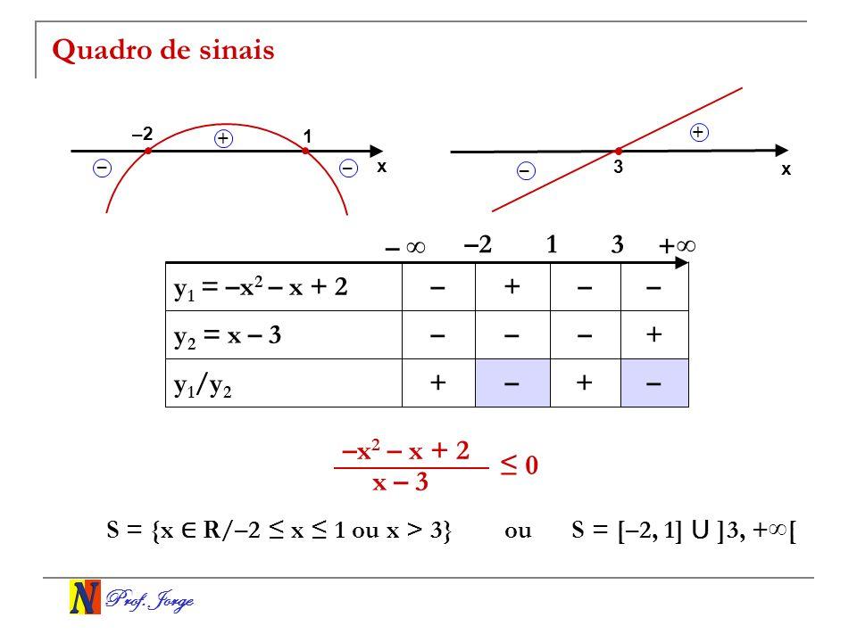 Prof. Jorge Quadro de sinais –+–+ y 1 /y 2 +––– y 2 = x – 3 ––+– y 1 = –x 2 – x + 2 31–2 – + S = {x R/–2 x 1 ou x > 3}ou S = [–2, 1] ]3, + [ x 1 –2 –