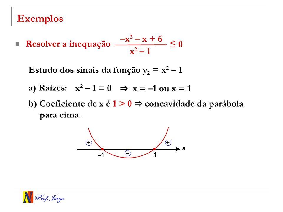 Prof. Jorge Exemplos Resolver a inequação Estudo dos sinais da função y 2 = x 2 – 1 a) Raízes: x 2 – 1 = 0 x = –1 ou x = 1 b) Coeficiente de x é 1 > 0