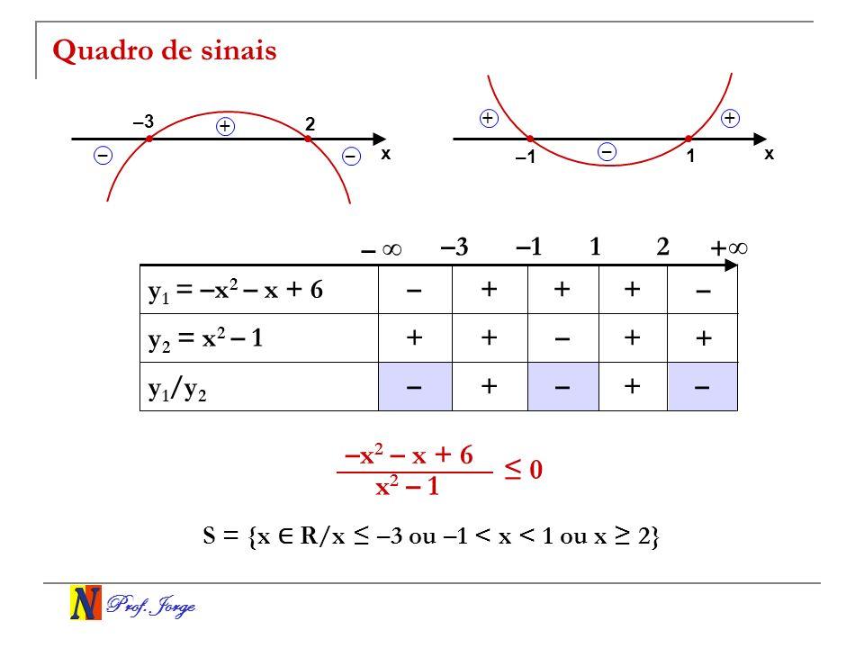 Prof. Jorge Quadro de sinais +–+– y 1 /y 2 +–++ y 2 = x 2 – 1 +++– y 1 = –x 2 – x + 6 1–1–3 – + S = {x R/x –3 ou –1 < x < 1 ou x 2} x 2 – 1 –x 2 – x +