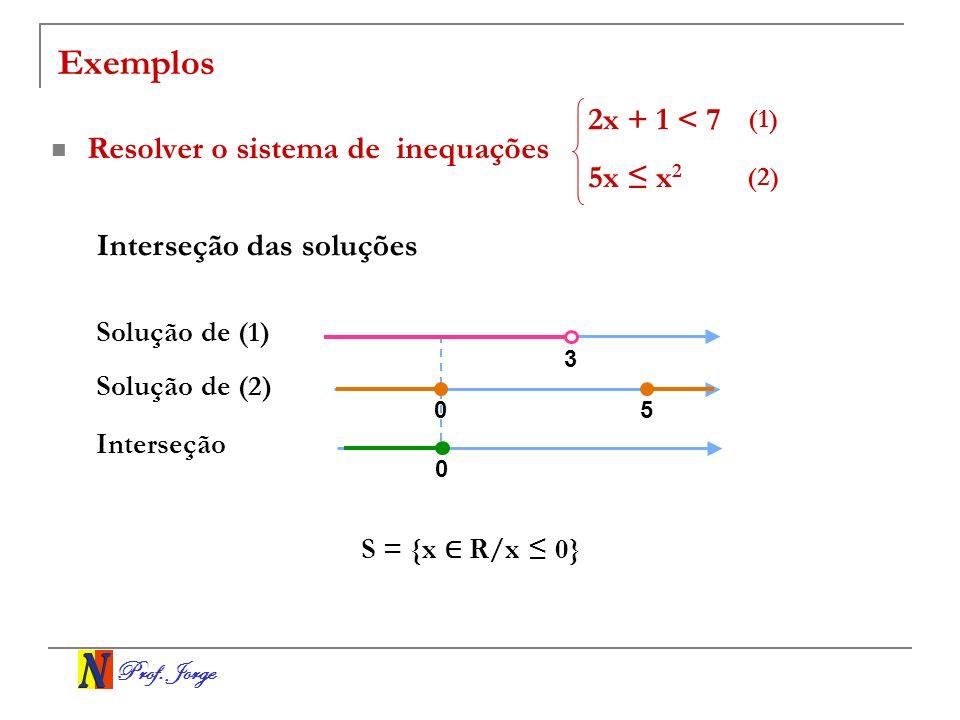 Prof. Jorge Exemplos Resolver o sistema de inequações 2x + 1 < 7 5x x 2 Interseção das soluções (1) (2) 3 0 0 5 Solução de (1) Solução de (2) Interseç