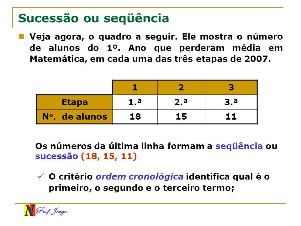 Prof. Jorge Sucessão ou seqüência Veja agora, o quadro a seguir. Ele mostra o número de alunos do 1º. Ano que perderam média em Matemática, em cada um