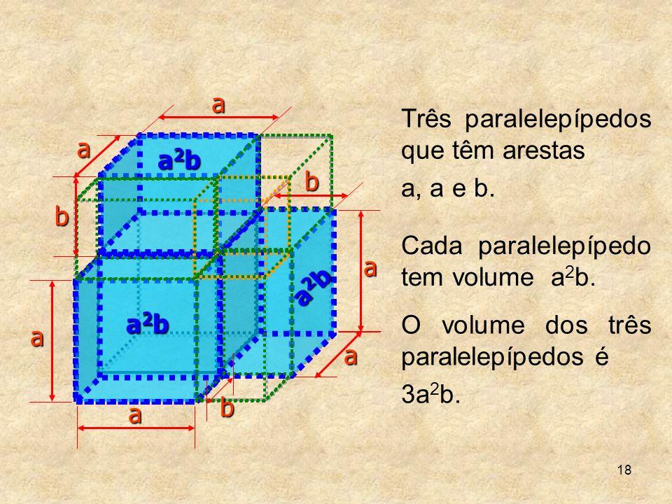 18 Três paralelepípedos que têm arestas a, a e b. b b a2ba2ba2ba2b a a2ba2ba2ba2b a2ba2ba2ba2ba a a b a a Cada paralelepípedo tem volume a 2 b. O volu