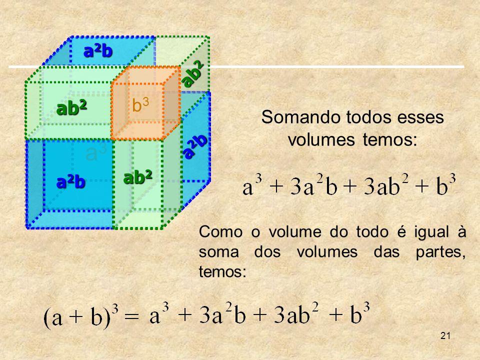 21 a2ba2ba2ba2b a2ba2ba2ba2b a3a3 Somando todos esses volumes temos: ab 2 Como o volume do todo é igual à soma dos volumes das partes, temos: a2ba2ba2