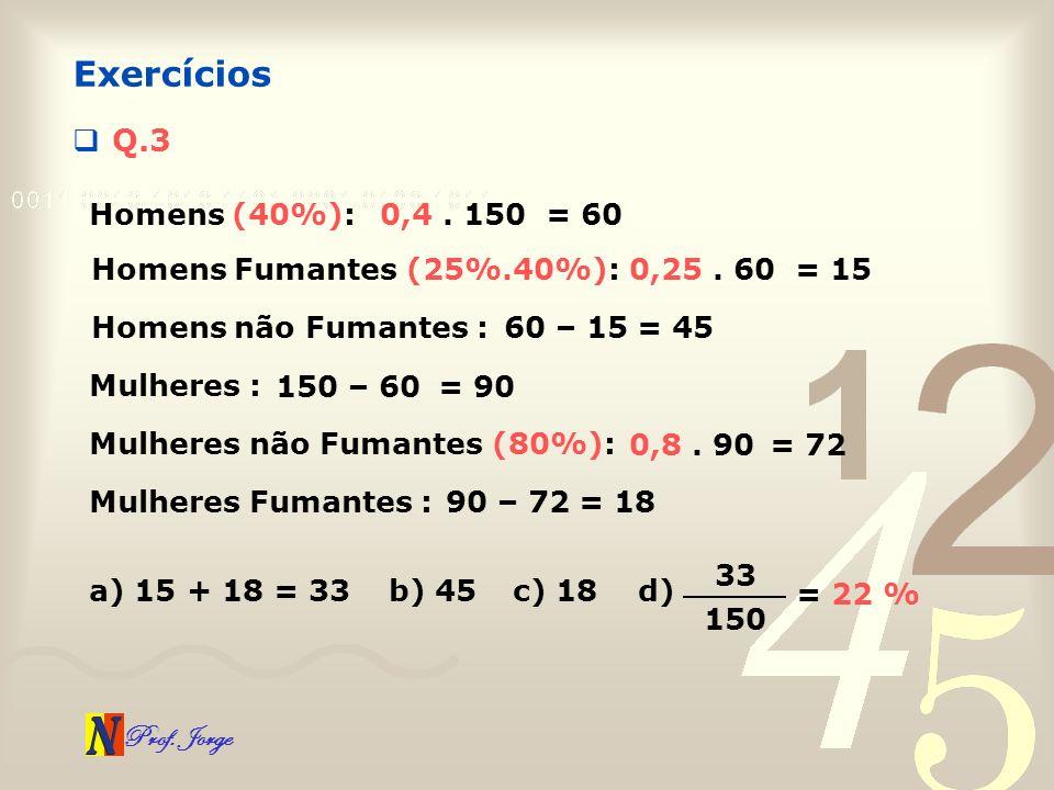 Prof. Jorge Q.3 Exercícios Homens (40%):0,4. 150= 60 Homens Fumantes (25%.40%):0,25. 60= 15 Homens não Fumantes :60 – 15= 45 Mulheres : 150 – 60= 90 M