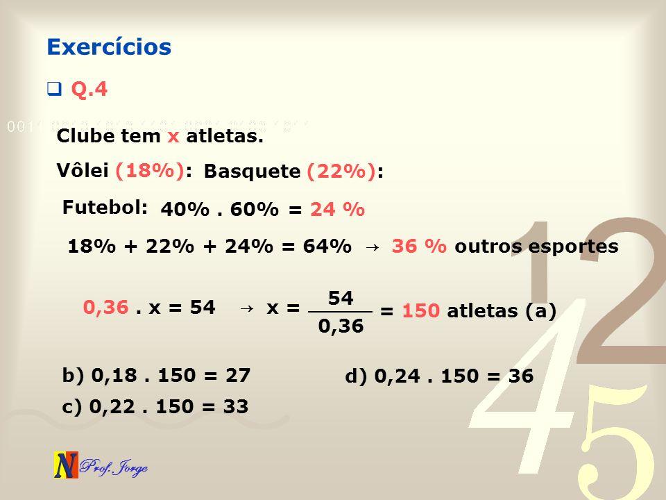 Prof. Jorge Q.4 Exercícios Clube tem x atletas. Vôlei (18%): Basquete (22%): Futebol: 40%. 60%= 24 % 18% + 22% + 24% = 64% 36 % outros esportes 0,36.