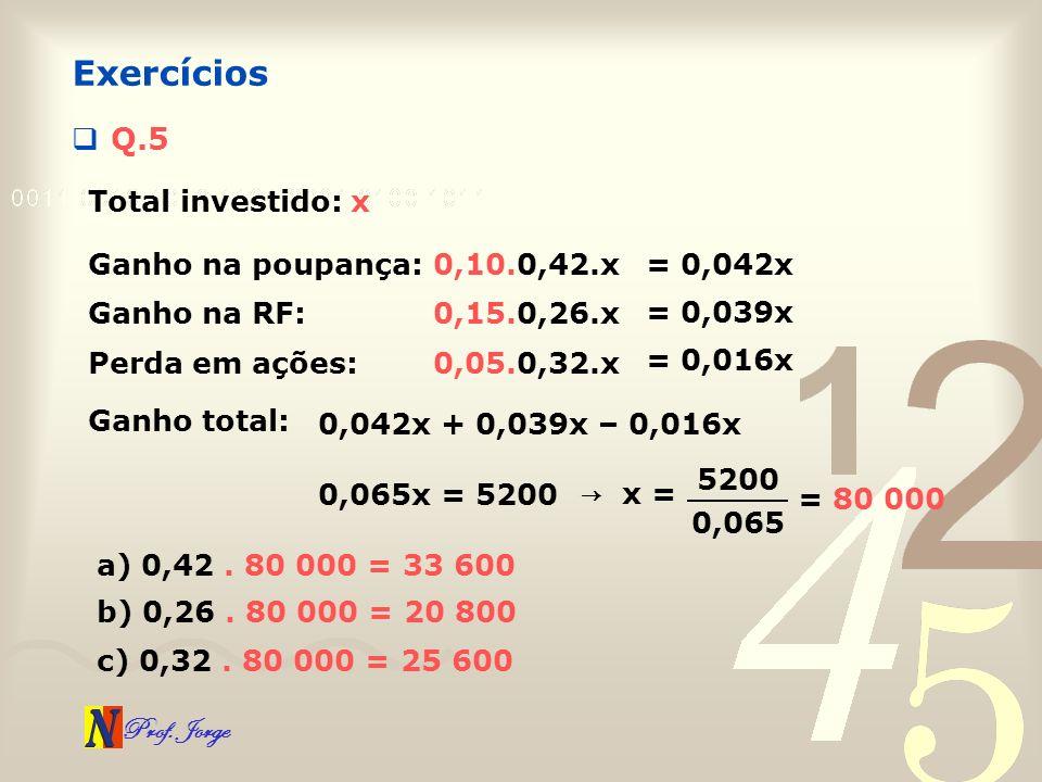 Prof. Jorge Q.5 Exercícios Total investido: x Ganho na poupança:0,10.0,42.x Ganho na RF:0,15.0,26.x Perda em ações:0,05.0,32.x Ganho total: 0,042x + 0