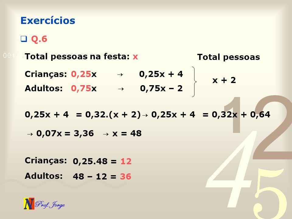 Prof. Jorge Q.6 Exercícios Total pessoas na festa: x Crianças:0,25x Adultos:0,75x 0,25x + 4 0,75x – 2 Total pessoas x + 2 0,25x + 4= 0,32.(x + 2) 0,25