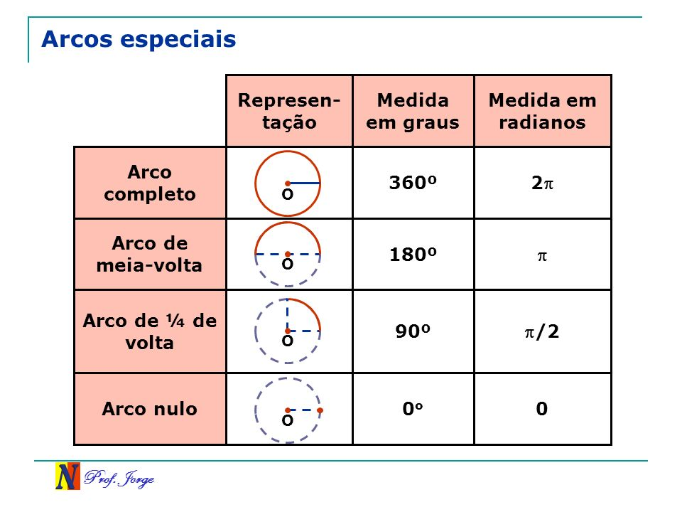 Prof. Jorge Arcos especiais 00 o Arco nulo /290º Arco de ¼ de volta 180º Arco de meia-volta 2 360º Arco completo Medida em radianos Medida em graus Re