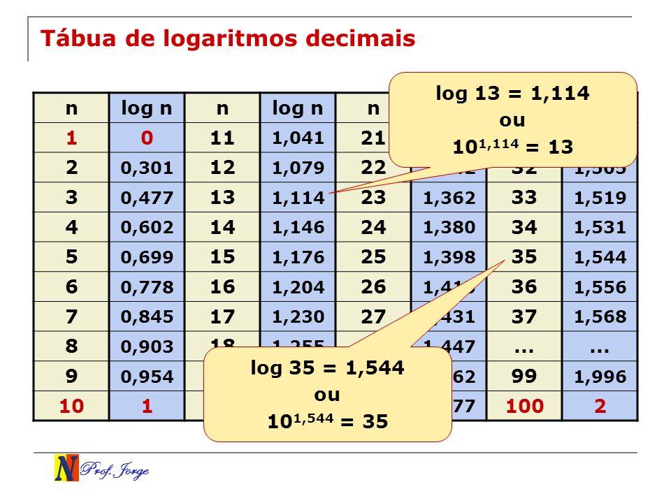 Prof. Jorge Tábua de logaritmos decimais nlog nn n n 1011 1,041 21 1,322 31 1,491 2 0,301 12 1,079 22 1,342 32 1,505 3 0,477 13 1,114 23 1,362 33 1,51