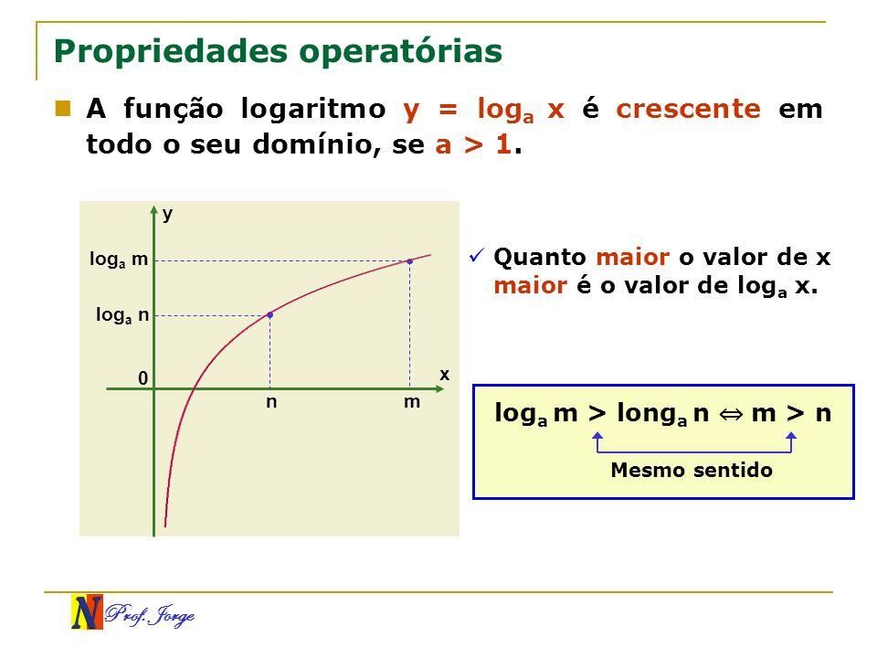 Prof. Jorge log a m > long a n m > n Propriedades operatórias A função logaritmo y = log a x é crescente em todo o seu domínio, se a > 1. Mesmo sentid