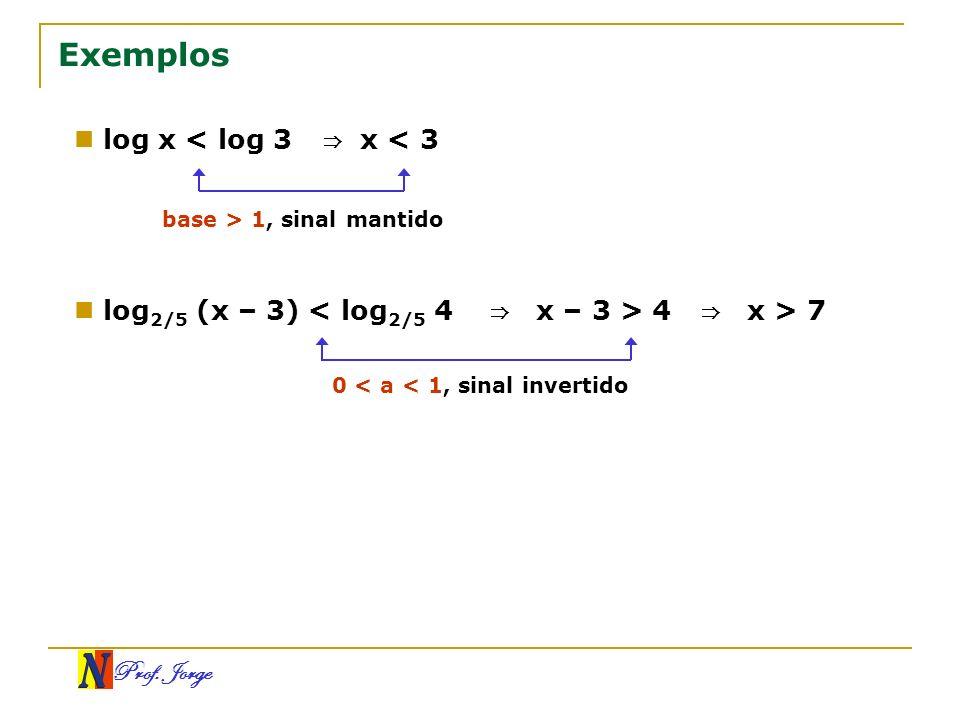 Prof. Jorge Exemplos log x < log 3 x < 3 log 2/5 (x – 3) < log 2/5 4 x – 3 > 4 base > 1, sinal mantido 0 < a < 1, sinal invertido x > 7