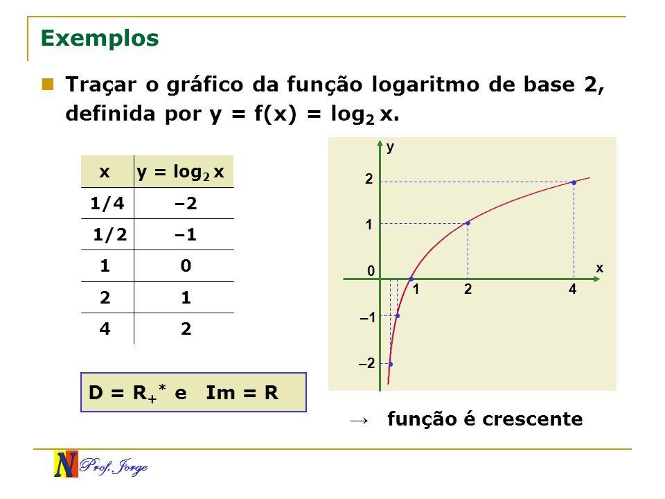 Prof. Jorge x y 0 –1 1 2 124 –2 Traçar o gráfico da função logaritmo de base 2, definida por y = f(x) = log 2 x. Exemplos 24 12 01 –11/2 –21/4 y = log