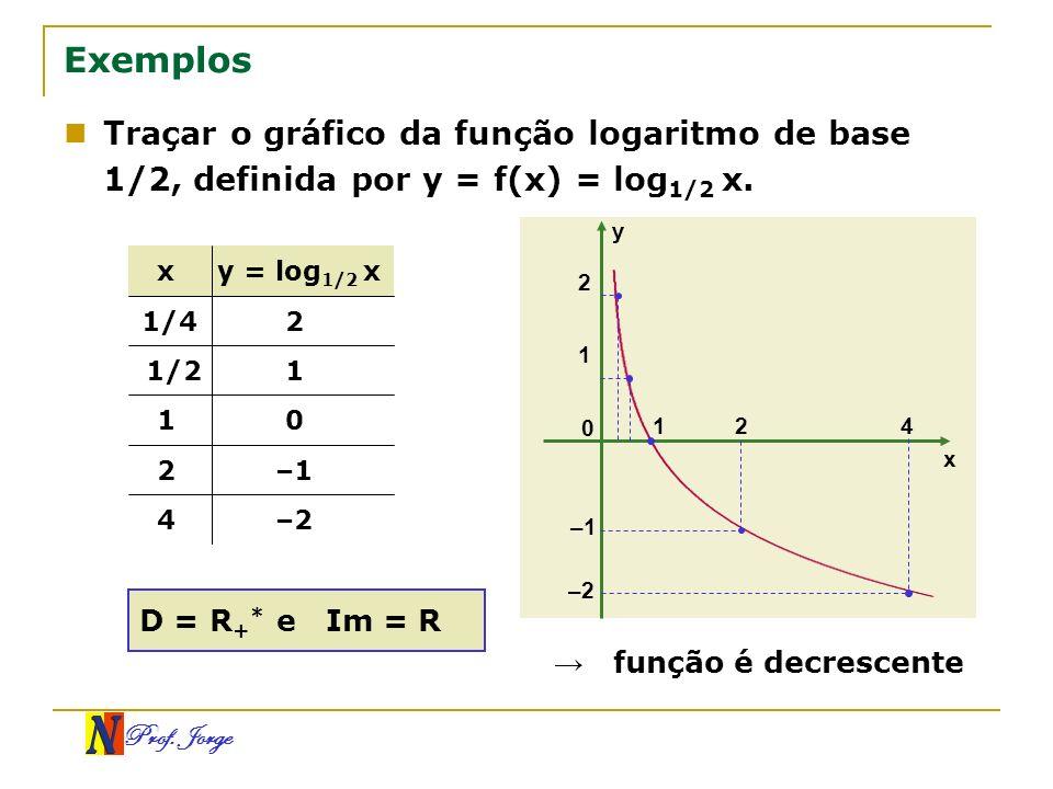 Prof. Jorge x y 0 –1 1 2 124 –2 Traçar o gráfico da função logaritmo de base 1/2, definida por y = f(x) = log 1/2 x. Exemplos –24 –12 01 11/2 21/4 y =