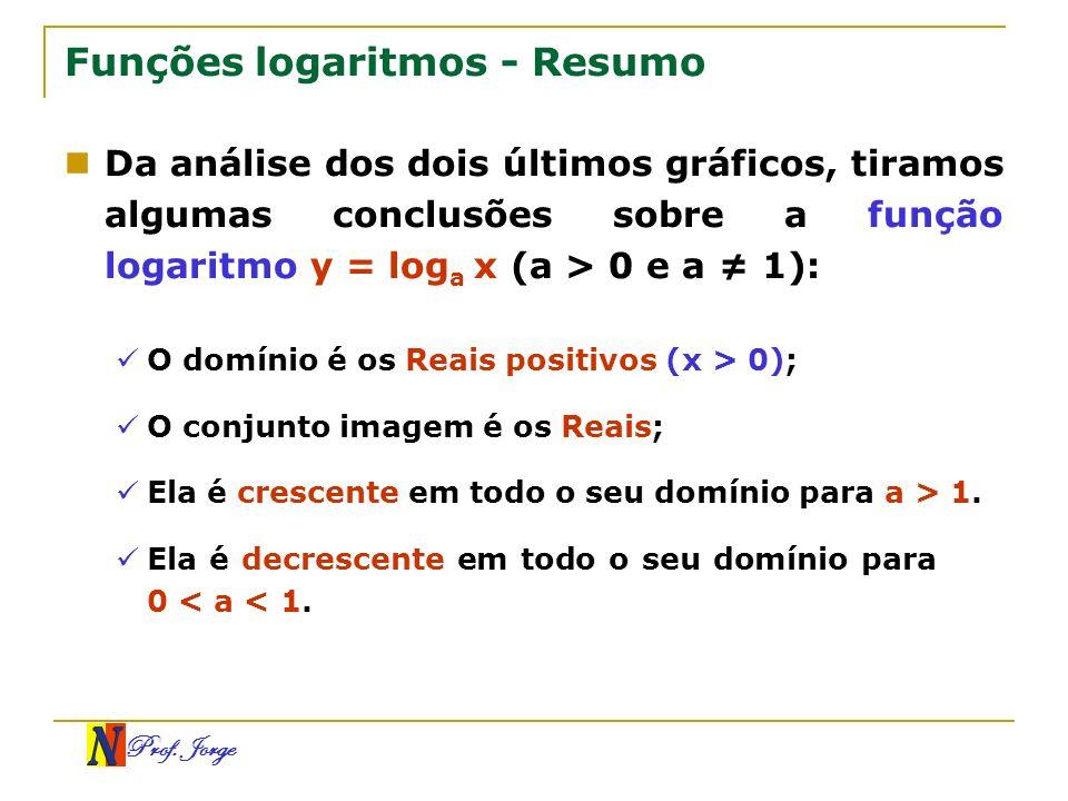 Prof. Jorge Funções logaritmos - Resumo Da análise dos dois últimos gráficos, tiramos algumas conclusões sobre a função logaritmo y = log a x (a > 0 e