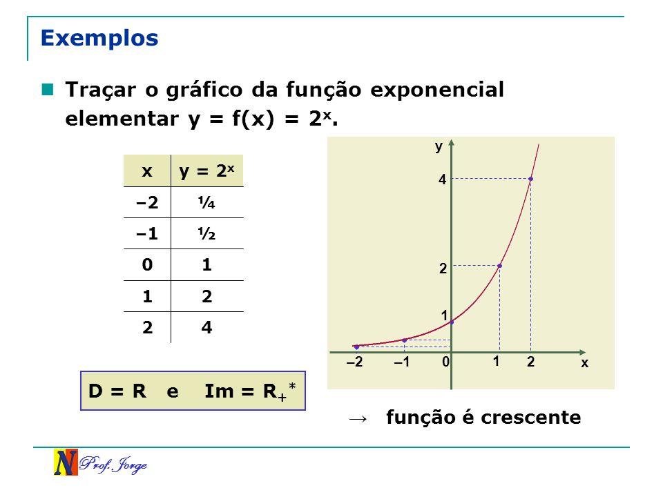 Prof. Jorge x y 0 –1 1 2 1 2 4 –2 Traçar o gráfico da função exponencial elementar y = f(x) = 2 x. Exemplos 42 21 10 ½–1 ¼–2 y = 2 x x D = R e Im = R