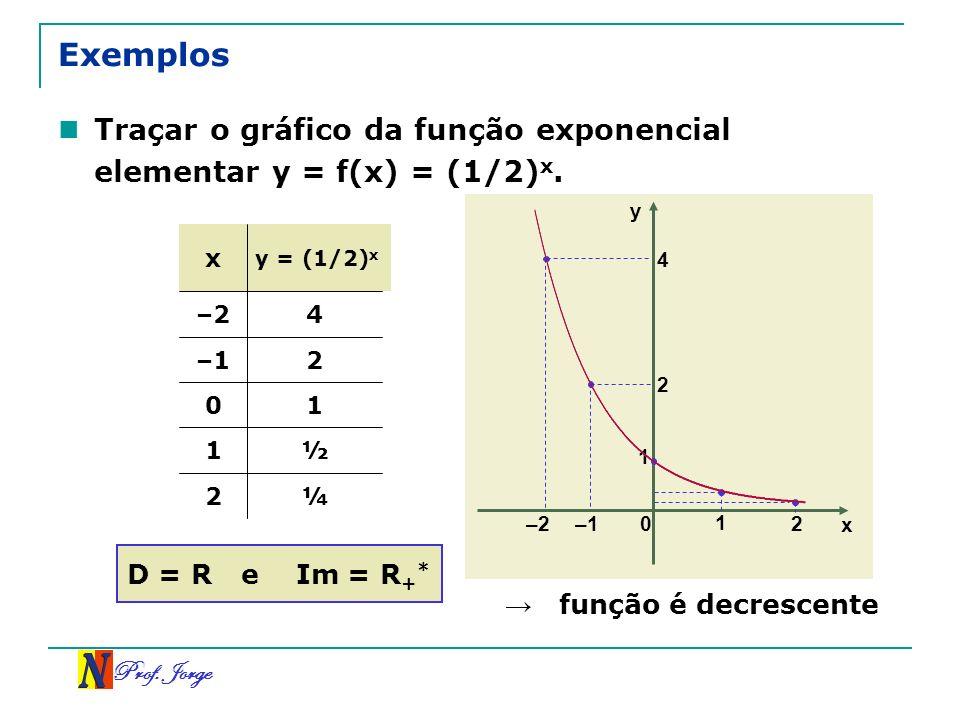 Prof. Jorge x y 0 –1 1 2 1 2 4 –2 Exemplos Traçar o gráfico da função exponencial elementar y = f(x) = (1/2) x. ¼2 ½1 10 2–1 4–2 y = (1/2) x x D = R e