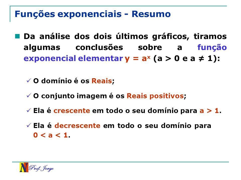 Prof. Jorge Funções exponenciais - Resumo Da análise dos dois últimos gráficos, tiramos algumas conclusões sobre a função exponencial elementar y = a