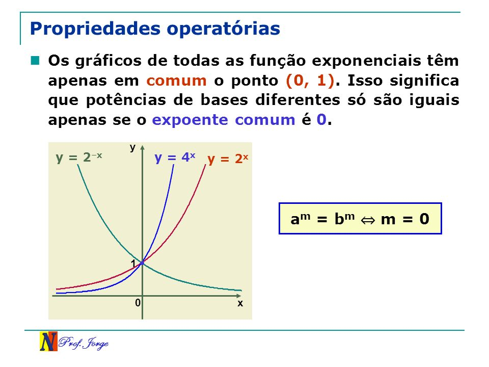 Prof. Jorge x y 0 1 Propriedades operatórias Os gráficos de todas as função exponenciais têm apenas em comum o ponto (0, 1). Isso significa que potênc