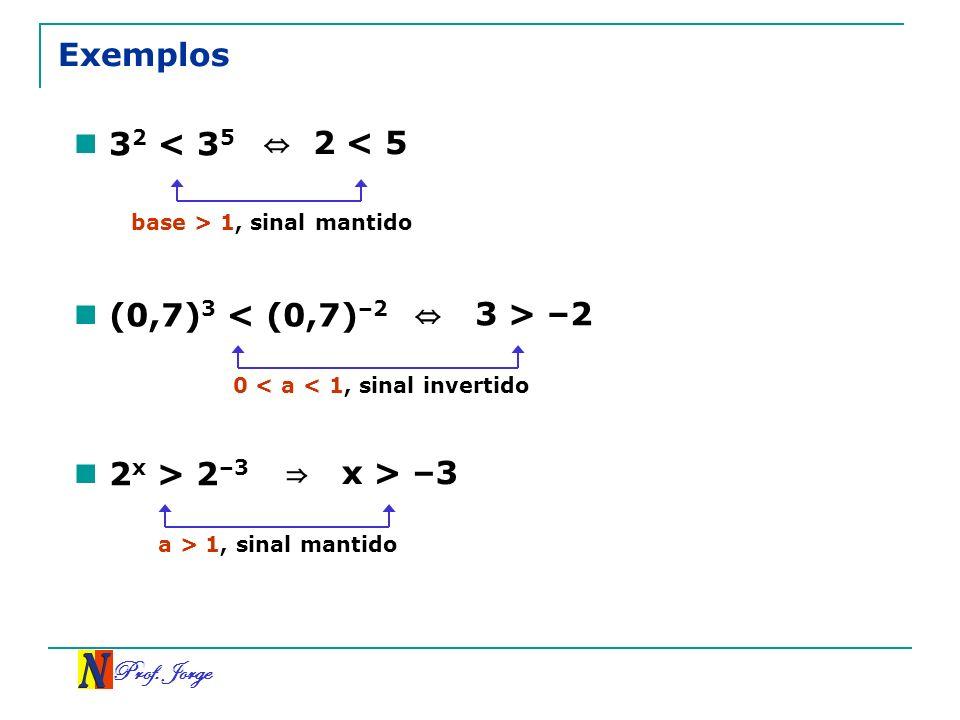 Prof. Jorge Exemplos 3 2 < 3 5 2 < 5 (0,7) 3 < (0,7) –2 3 > –2 base > 1, sinal mantido 0 < a < 1, sinal invertido 2 x > 2 –3 x > –3 a > 1, sinal manti