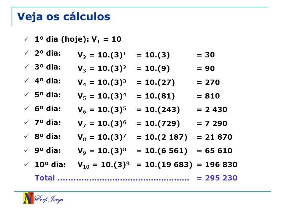 Prof. Jorge Veja os cálculos 1º dia (hoje): V 1 = 10 2º dia: V 2 = 10.(3) 1 = 10.(3) 3º dia: V 3 = 10.(3) 2 = 10.(9) = 30 = 90 4º dia: V 4 = 10.(3) 3