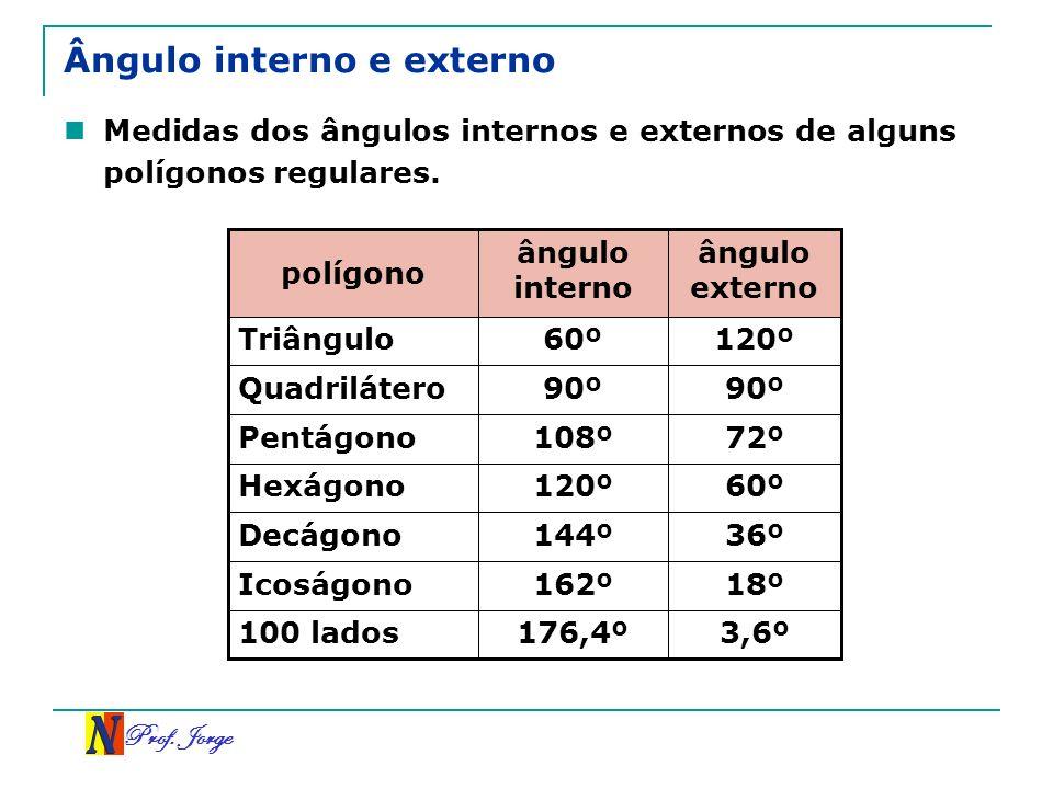 Prof. Jorge Ângulo interno e externo Medidas dos ângulos internos e externos de alguns polígonos regulares. 3,6º176,4º 100 lados 18º162º Icoságono 36º