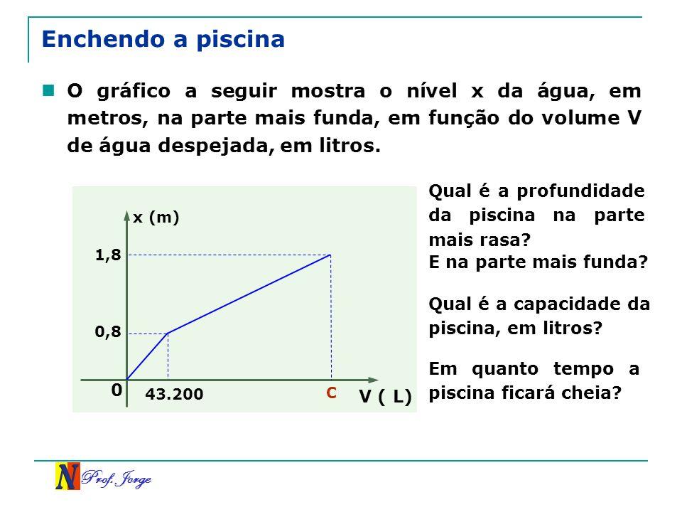 Prof. Jorge Enchendo a piscina O gráfico a seguir mostra o nível x da água, em metros, na parte mais funda, em função do volume V de água despejada, e