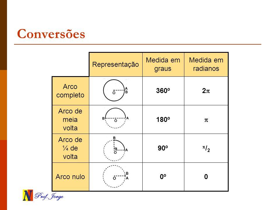 Prof. Jorge Conversões 00ºArco nulo / 2 90º Arco de ¼ de volta 180º Arco de meia volta 2 360º Arco completo Medida em radianos Medida em graus Represe