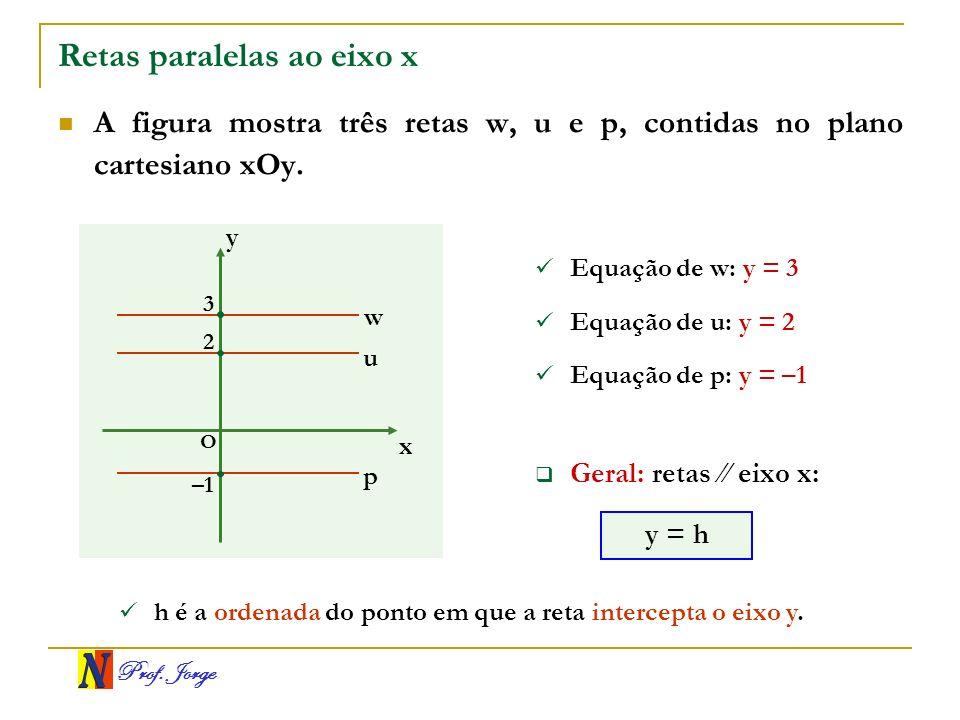 Prof. Jorge Retas paralelas ao eixo x A figura mostra três retas w, u e p, contidas no plano cartesiano xOy. x y O 3 –1 p u Equação de w: y = 3 2 w Eq