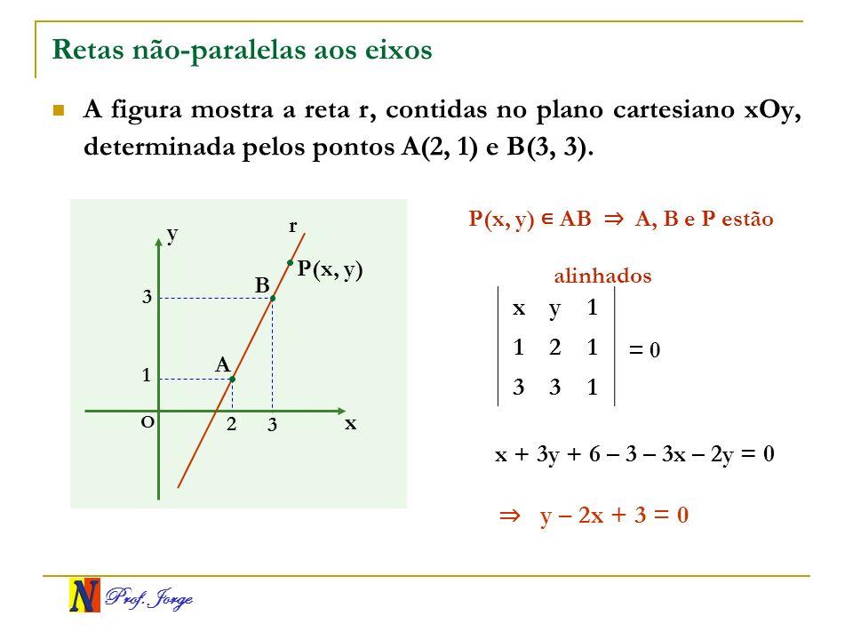 Prof. Jorge Retas não-paralelas aos eixos A figura mostra a reta r, contidas no plano cartesiano xOy, determinada pelos pontos A(2, 1) e B(3, 3). x y