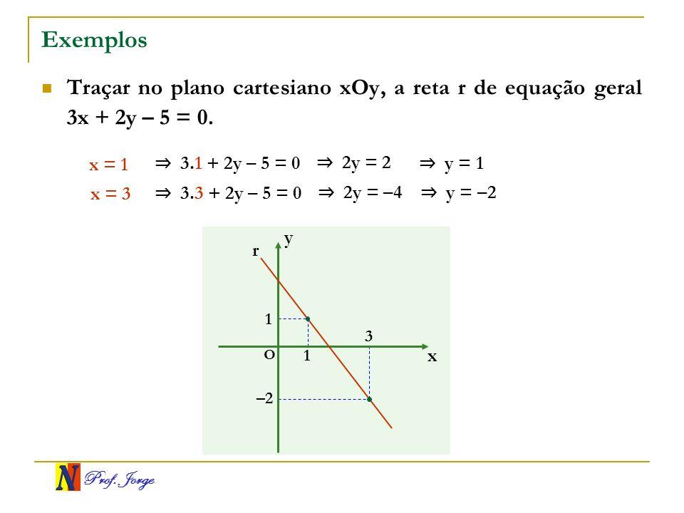 Prof. Jorge Exemplos Traçar no plano cartesiano xOy, a reta r de equação geral 3x + 2y – 5 = 0. x = 1 3.1 + 2y – 5 = 0 2y = 2 y = 1 x = 3 3.3 + 2y – 5