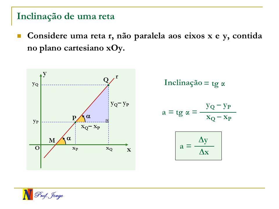 Prof. Jorge Q Inclinação de uma reta Considere uma reta r, não paralela aos eixos x e y, contida no plano cartesiano xOy. x y O yQyQ yPyP xQxQ xPxP P