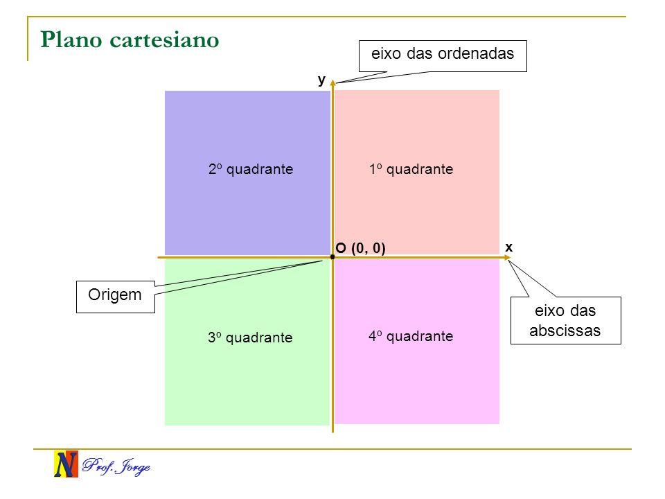Prof. Jorge x y O (0, 0) 1º quadrante 2º quadrante 3º quadrante 4º quadrante eixo das abscissas eixo das ordenadas Origem Plano cartesiano