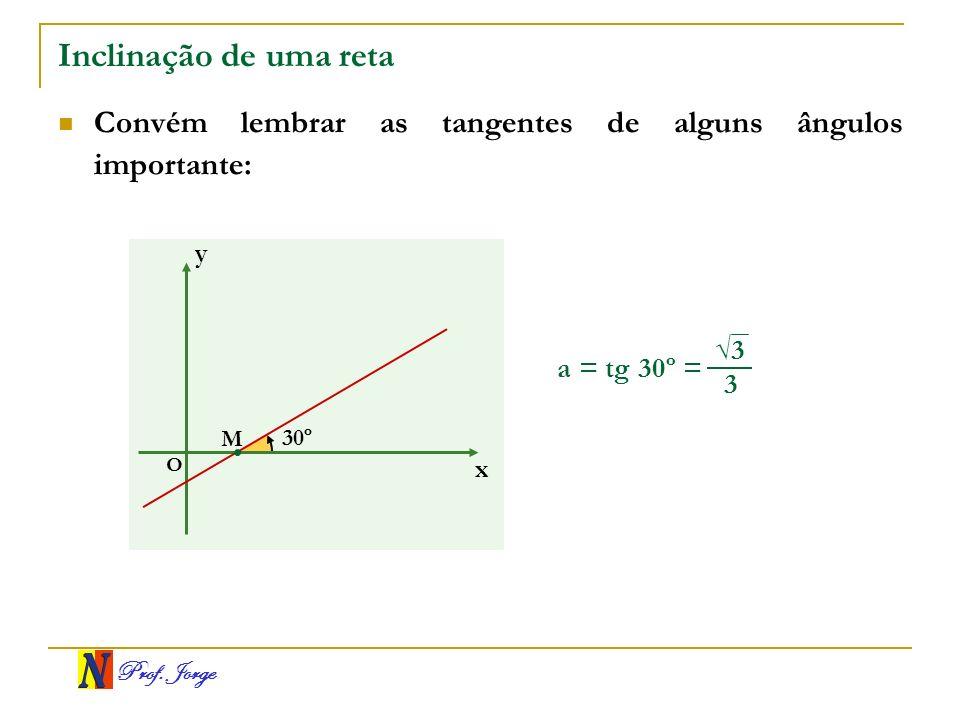 Prof. Jorge Inclinação de uma reta Convém lembrar as tangentes de alguns ângulos importante: a = tg 30º = x y O 30º M 3 3