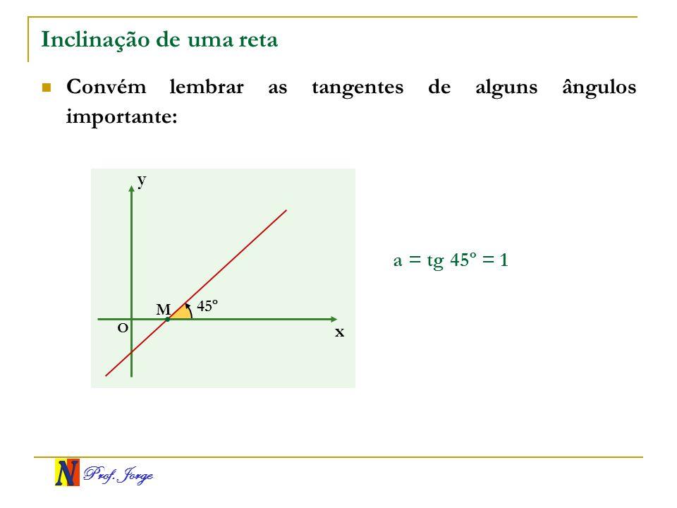 Prof. Jorge Inclinação de uma reta Convém lembrar as tangentes de alguns ângulos importante: a = tg 45º = 1 x y O 45º M