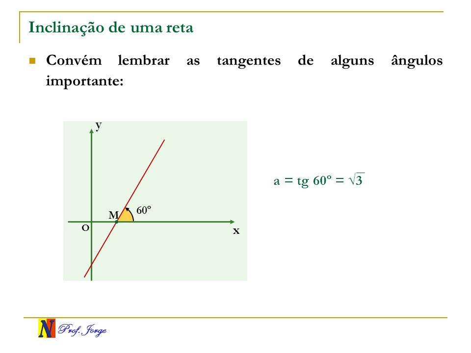 Prof. Jorge Inclinação de uma reta Convém lembrar as tangentes de alguns ângulos importante: a = tg 60º = 3 x y O 60º M