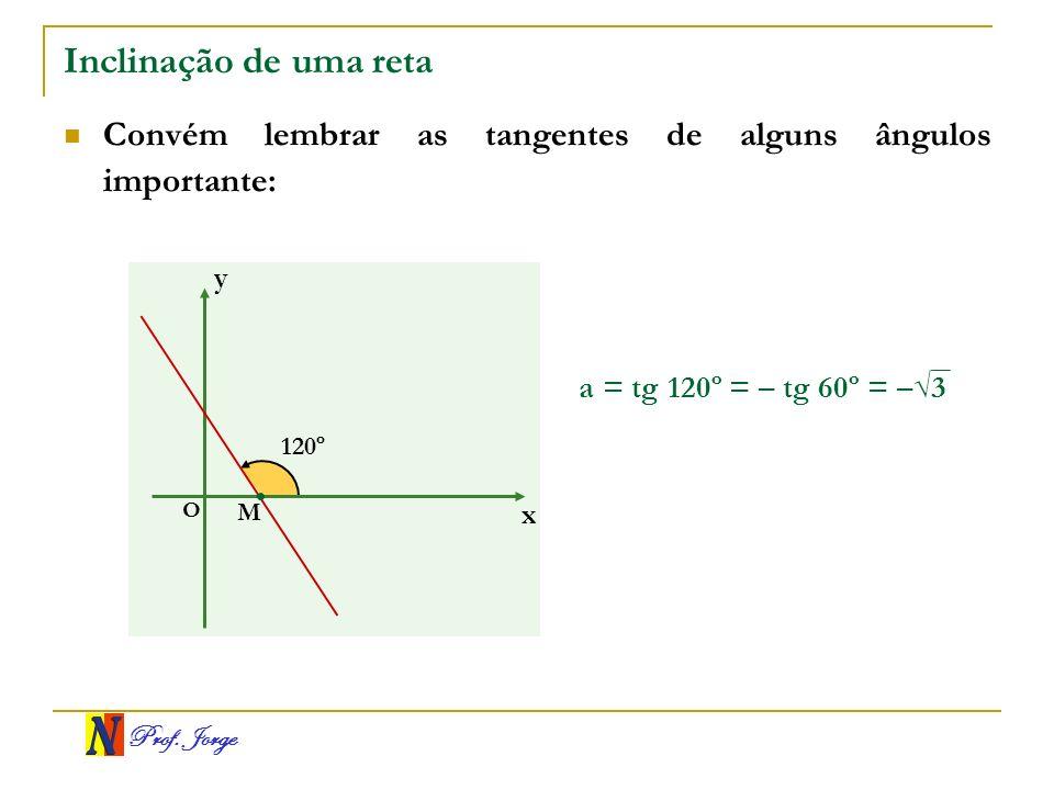 Prof. Jorge Inclinação de uma reta Convém lembrar as tangentes de alguns ângulos importante: x y O 120º M a = tg 120º = – tg 60º = –3
