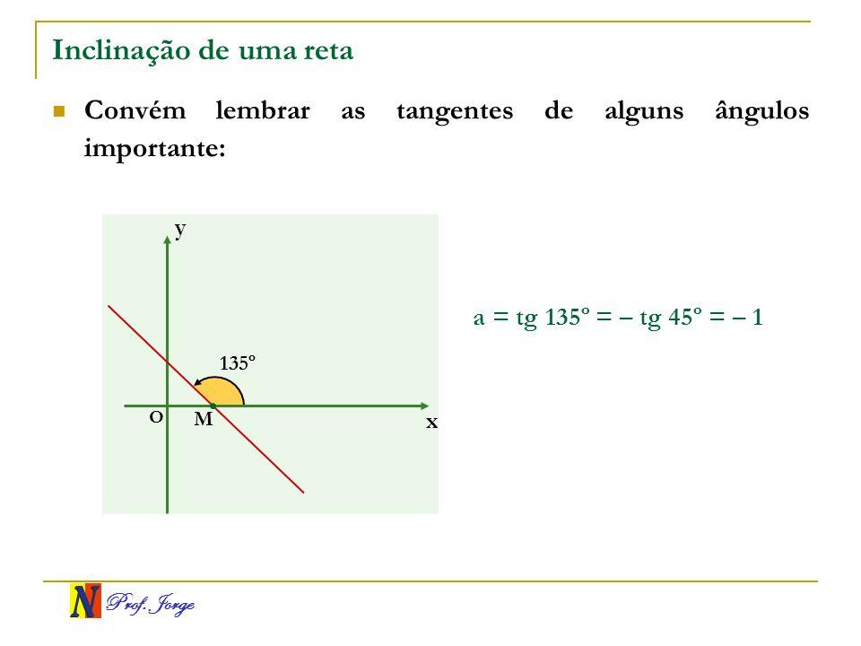 Prof. Jorge Inclinação de uma reta Convém lembrar as tangentes de alguns ângulos importante: a = tg 135º = – tg 45º = – 1 x y O 135º M