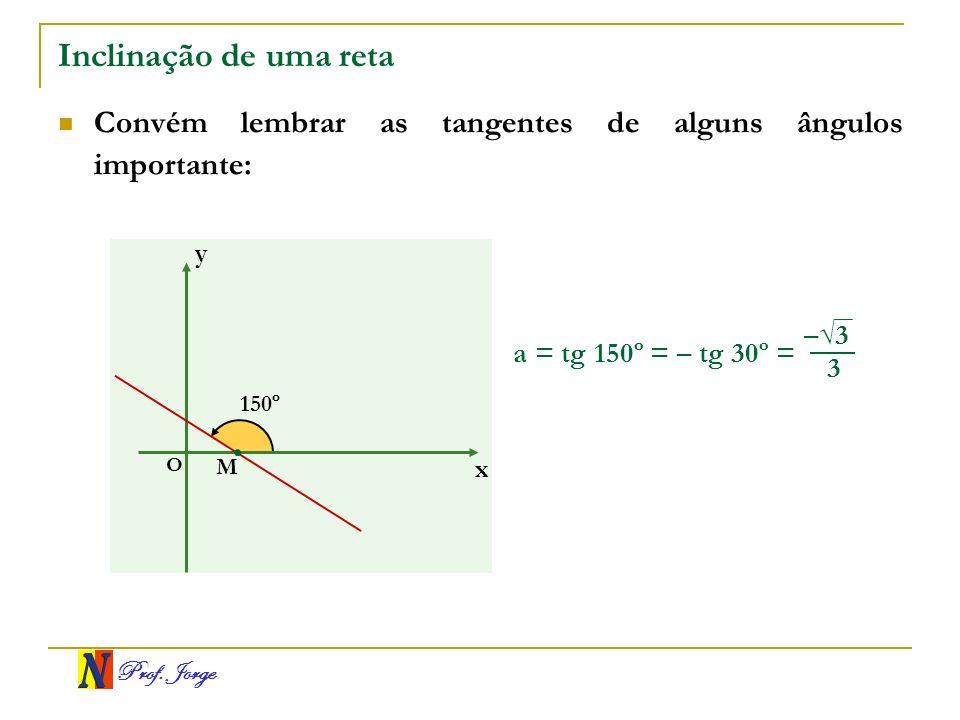 Prof. Jorge Inclinação de uma reta Convém lembrar as tangentes de alguns ângulos importante: a = tg 150º = – tg 30º = x y O 150º M 3 –3