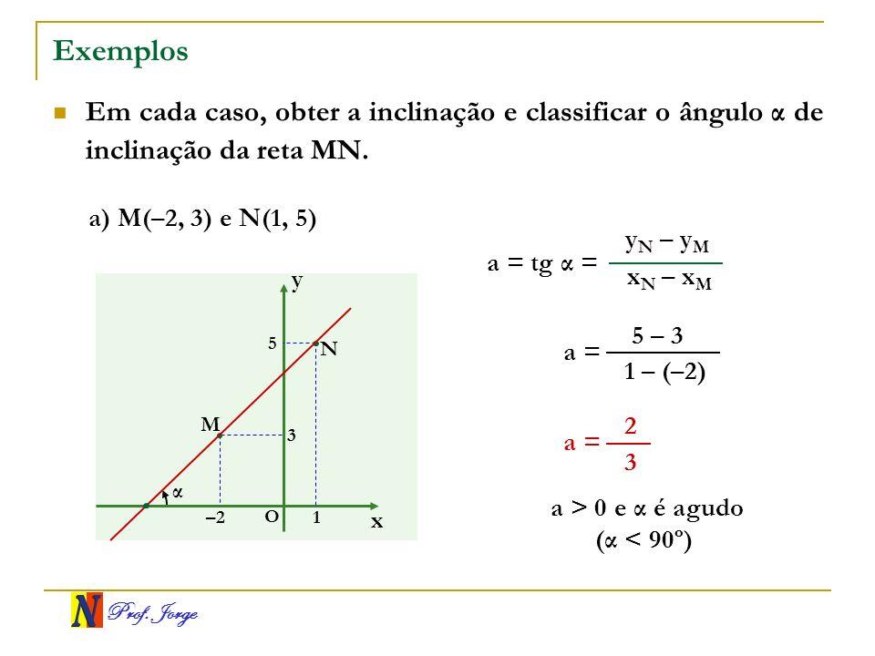Prof. Jorge Exemplos Em cada caso, obter a inclinação e classificar o ângulo α de inclinação da reta MN. x y O α M N –21 3 5 x N – x M y N – y M a = t