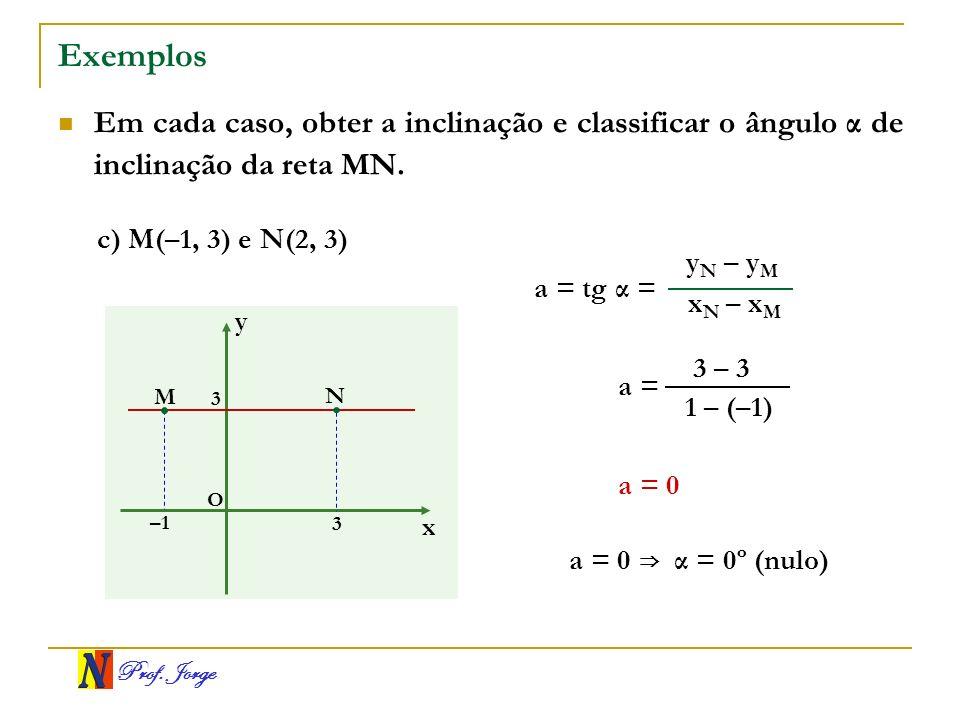 Prof. Jorge Exemplos Em cada caso, obter a inclinação e classificar o ângulo α de inclinação da reta MN. x y O M N –1 3 3 x N – x M y N – y M a = tg α