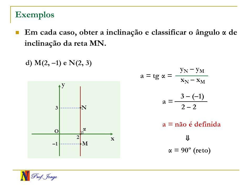 Prof. Jorge Exemplos Em cada caso, obter a inclinação e classificar o ângulo α de inclinação da reta MN. x y O M N –1 2 3 x N – x M y N – y M a = tg α